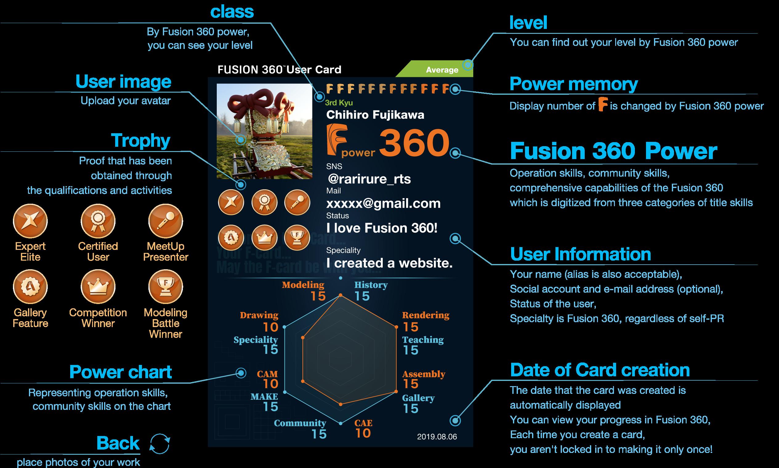 Fusion 360 Power