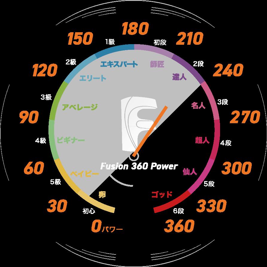 Fusion 360パワーレベル