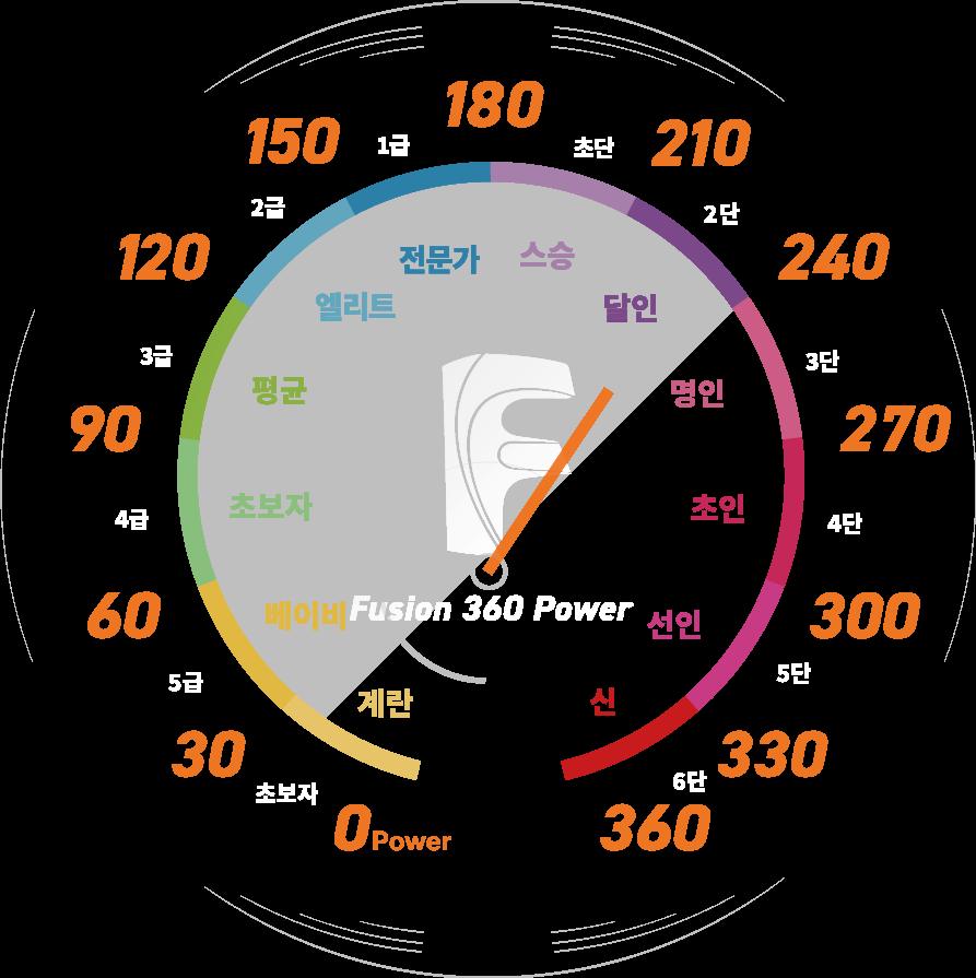 Fusion 360 파워 측정표